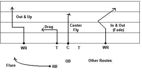 Flare route football other routes we also use these other routes the